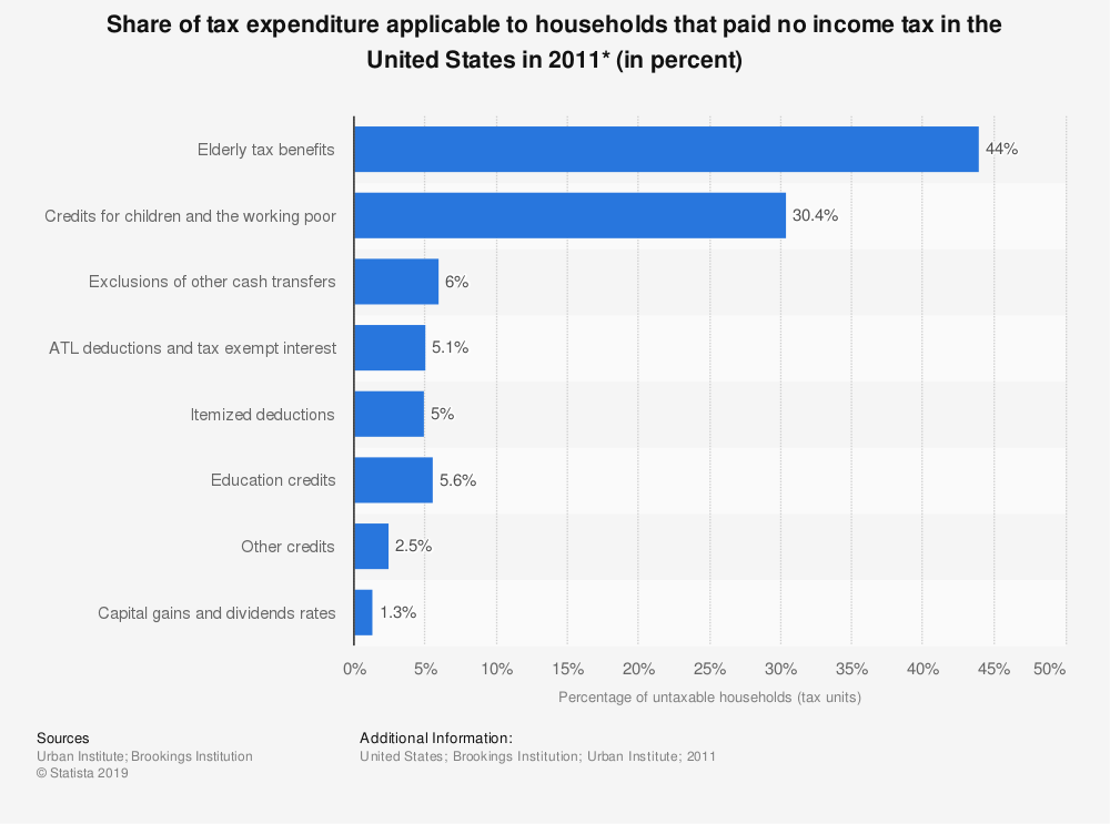 Statistic: Share of tax expenditure applicable to households that paid no income tax in the United States in 2011* (in percent) | Statista