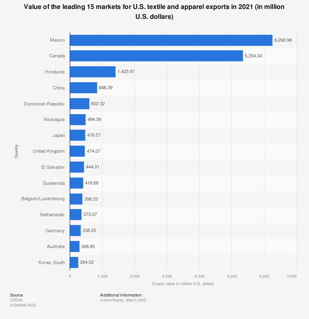 Statistic: Value of the leading 15 markets for U.S. textile and apparel exports in 2020 (in million U.S. dollars)* | Statista
