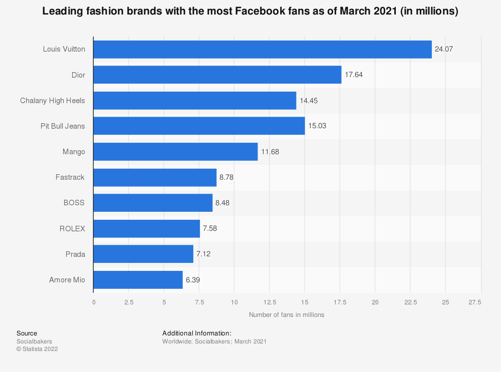 Statistic: Leading apparel brands with the most Facebook fans as of February 2018 (in millions) | Statista