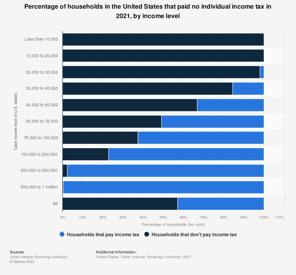 Statistic: Percentage of households in the United States that paid no income tax in 2018, by income level | Statista