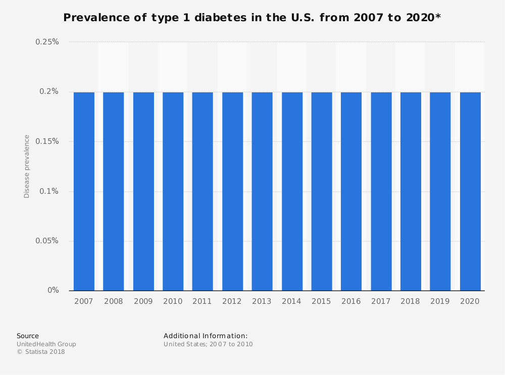 Statistic: Prevalence of type 1 diabetes in the U.S. from 2007 to 2020*   Statista