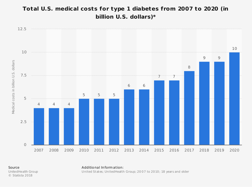 Statistic: Total U.S. medical costs for type 1 diabetes from 2007 to 2020 (in billion U.S. dollars)* | Statista