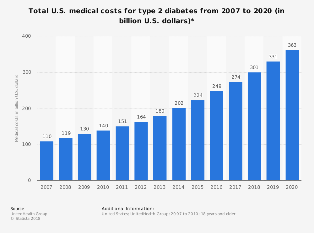 Statistic: Total U.S. medical costs for type 2 diabetes from 2007 to 2020 (in billion U.S. dollars)* | Statista