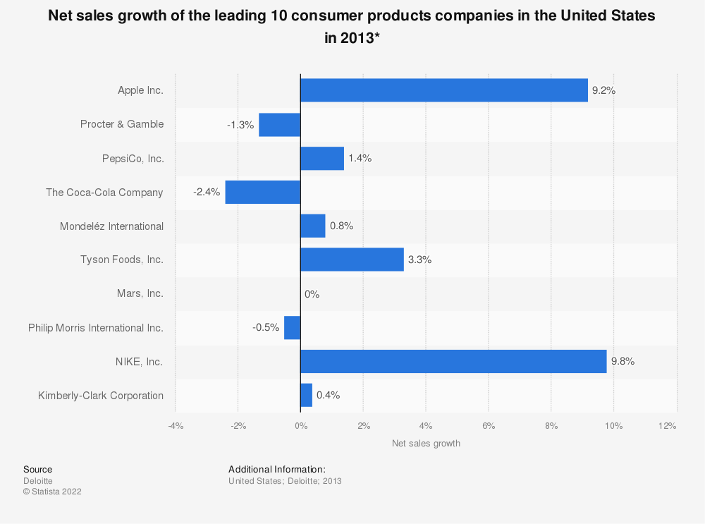 Statistic: Net sales growth of the leading 10 consumer products companies in the United States in 2013* | Statista