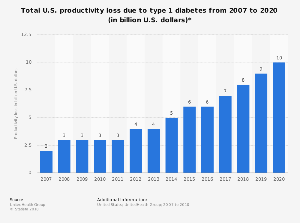 Statistic: Total U.S. productivity loss due to type 1 diabetes from 2007 to 2020 (in billion U.S. dollars)* | Statista