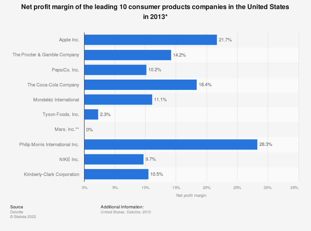 Statistic: Net profit margin of the leading 10 consumer products companies in the United States in 2013* | Statista
