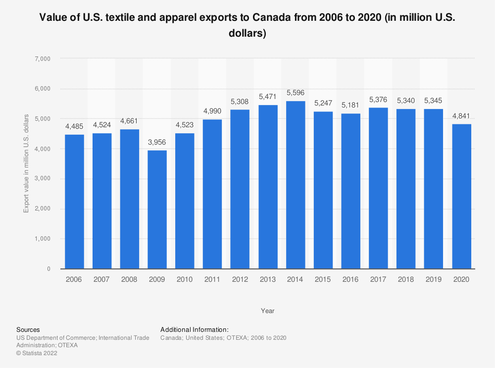 Statistic: Value of U.S. textile and apparel exports to Canada from 2006 to 2019 (in million U.S. dollars) | Statista