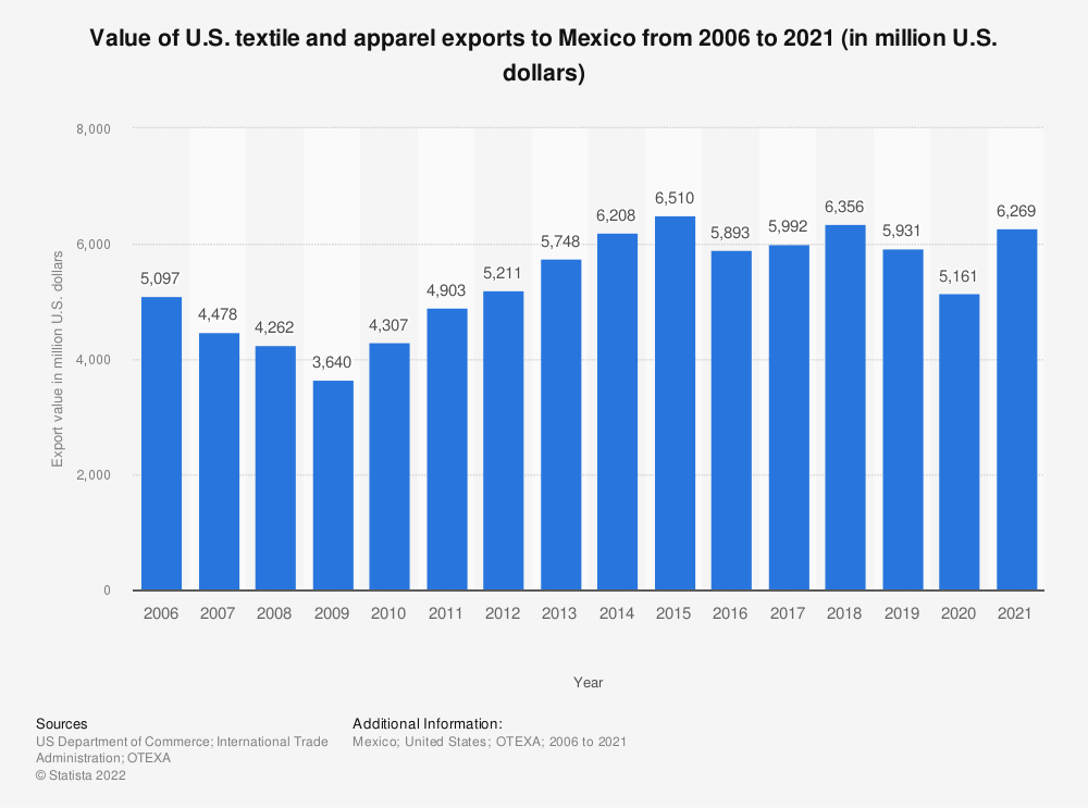 Statistic: Value of U.S. textile and apparel exports to Mexico from 2006 to 2020 (in million U.S. dollars) | Statista