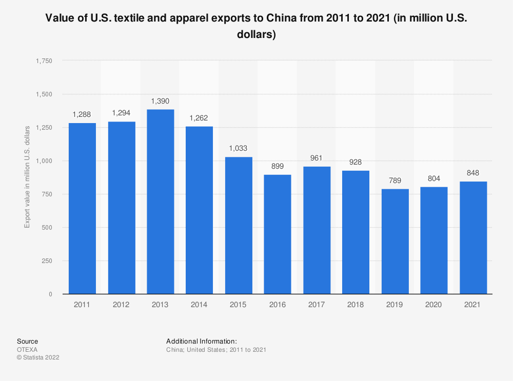 Statistic: Value of U.S. textile and apparel exports to China from 2007 to 2017 (in million U.S. dollars) | Statista