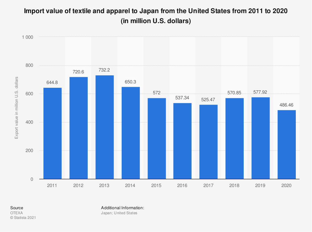 Statistic: Value of textile and apparel imports from the United States to Japan from 2010 to 2019 (in million U.S. dollars) | Statista