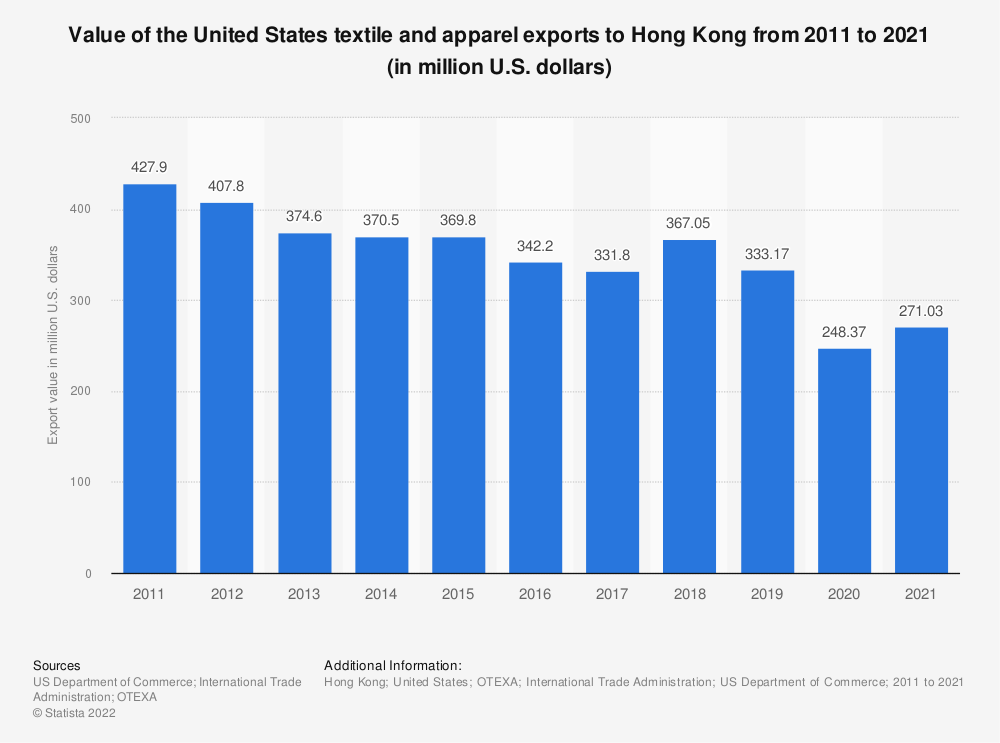 Statistic: Value of the United States textile and apparel exports to Hong Kong from 2010 to 2020 (in million U.S. dollars) | Statista