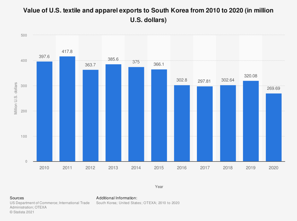 Statistic: Value of U.S. textile and apparel exports to South Korea from 2008 to 2017 (in million U.S. dollars) | Statista