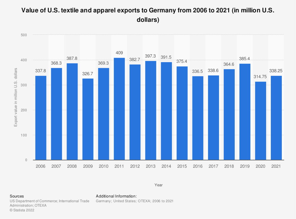 Statistic: Value of U.S. textile and apparel exports to Germany from 2006 to 2019 (in million U.S. dollars) | Statista