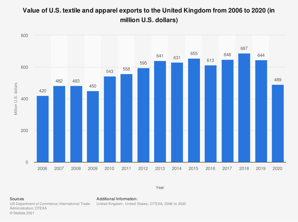 Statistic: Value of U.S. textile and apparel exports to the United Kingdom from 2006 to 2019 (in million U.S. dollars) | Statista