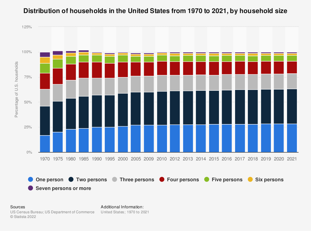 Statistic: Distribution of households in the United States from 1970 to 2019, by household size | Statista