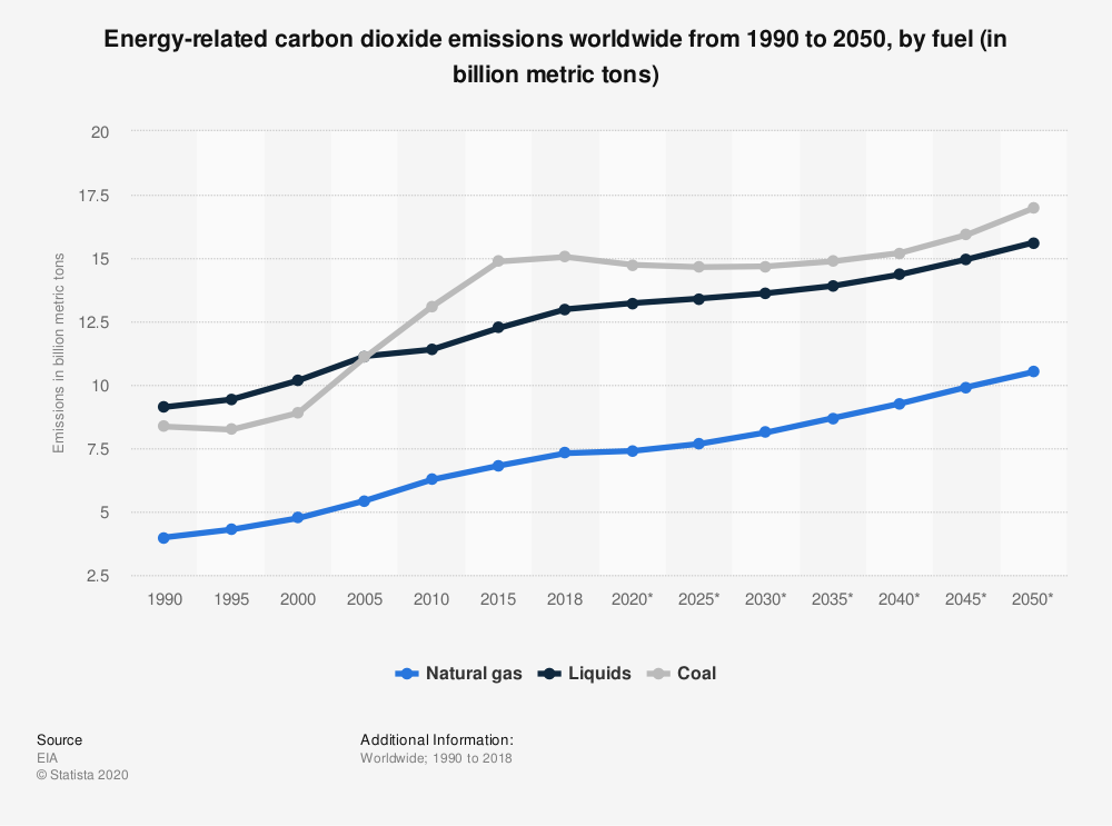 Statistic: Energy-related carbon dioxide emissions worldwide from 1990 to 2050, by fuel (in billion metric tons) | Statista