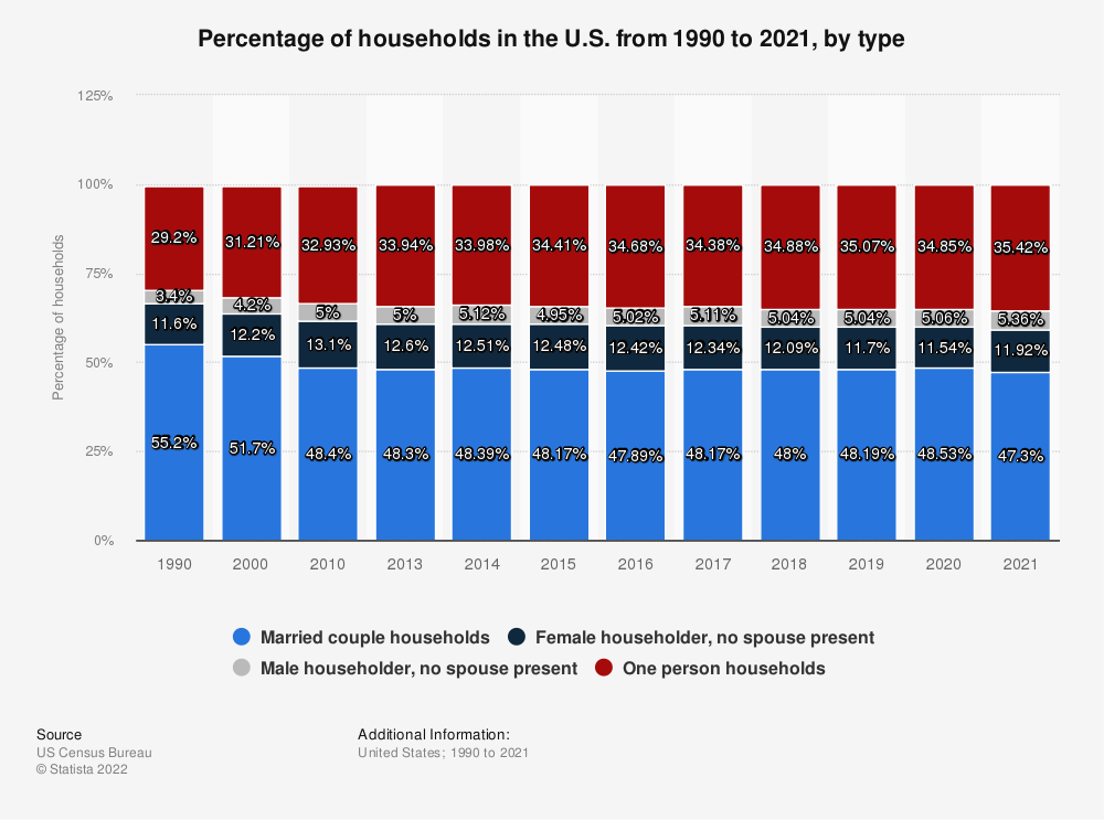 Statistic: Percentage of households in the U.S. from 1990 to 2019, by type | Statista