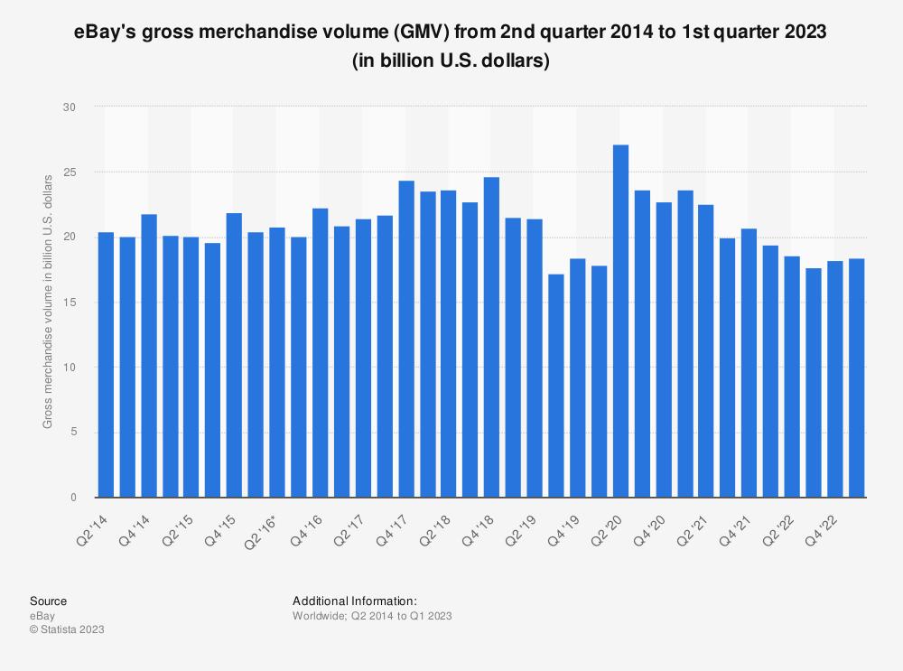 Statistic: eBay's gross merchandise volume (GMV) from 2nd quarter 2014 to 2nd quarter 2020 (in billion U.S. dollars) | Statista