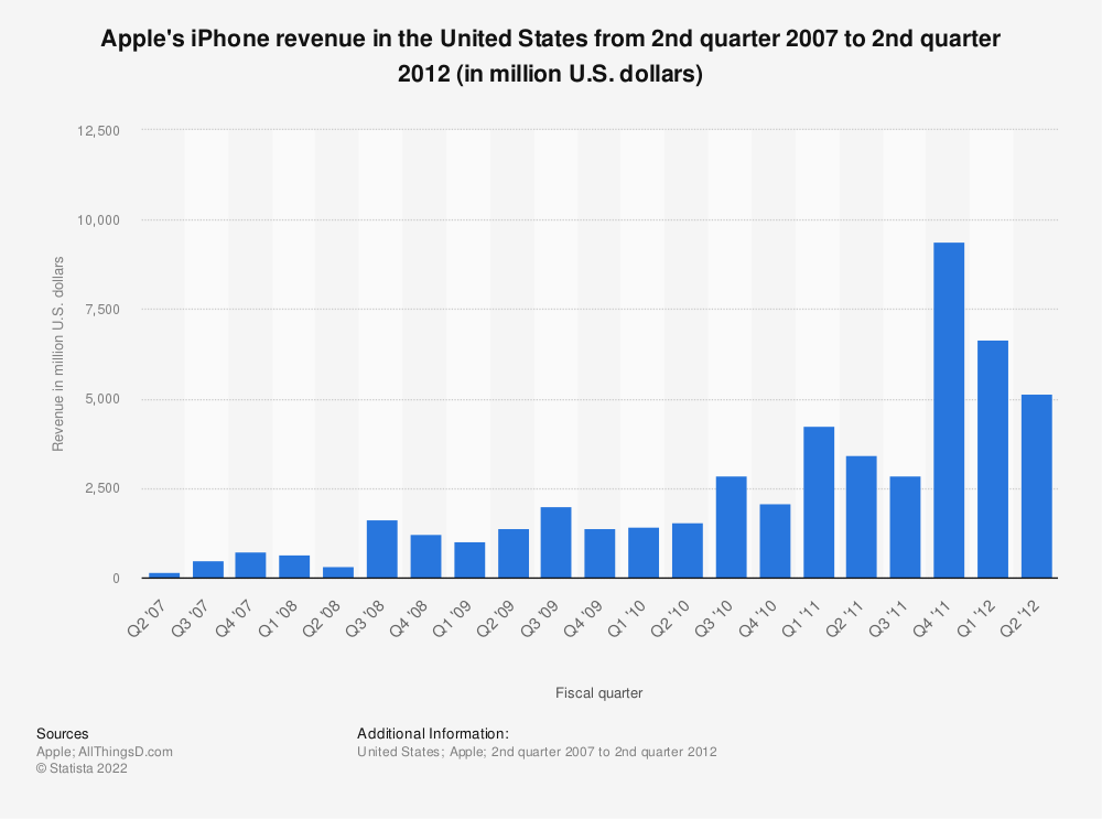 Statistic: Apple's iPhone revenue in the United States from 2nd quarter 2007 to 2nd quarter 2012 (in million U.S. dollars) | Statista