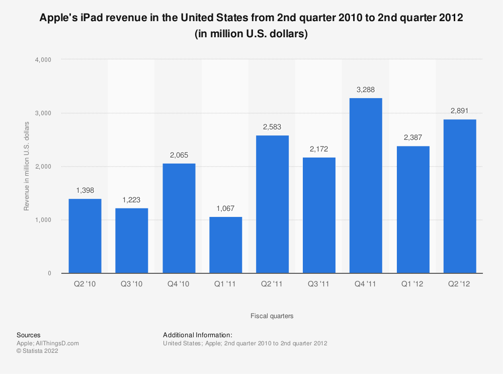 Statistic: Apple's iPad revenue in the United States from 2nd quarter 2010 to 2nd quarter 2012 (in million U.S. dollars) | Statista