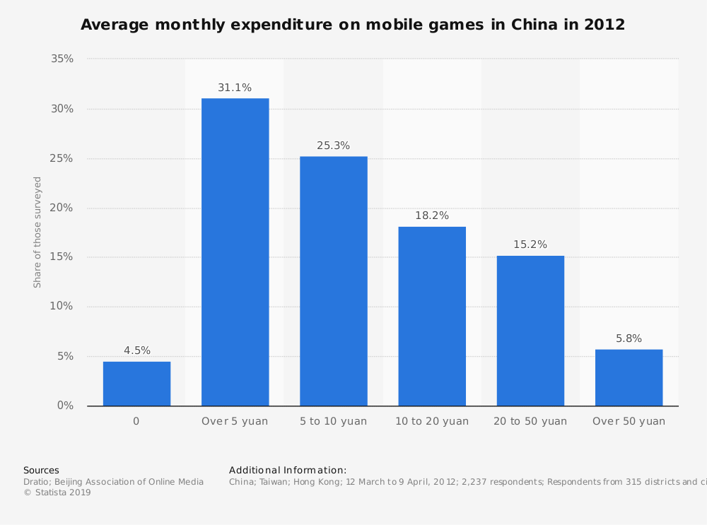 Statistic: Average monthly expenditure on mobile games in China in 2012 | Statista