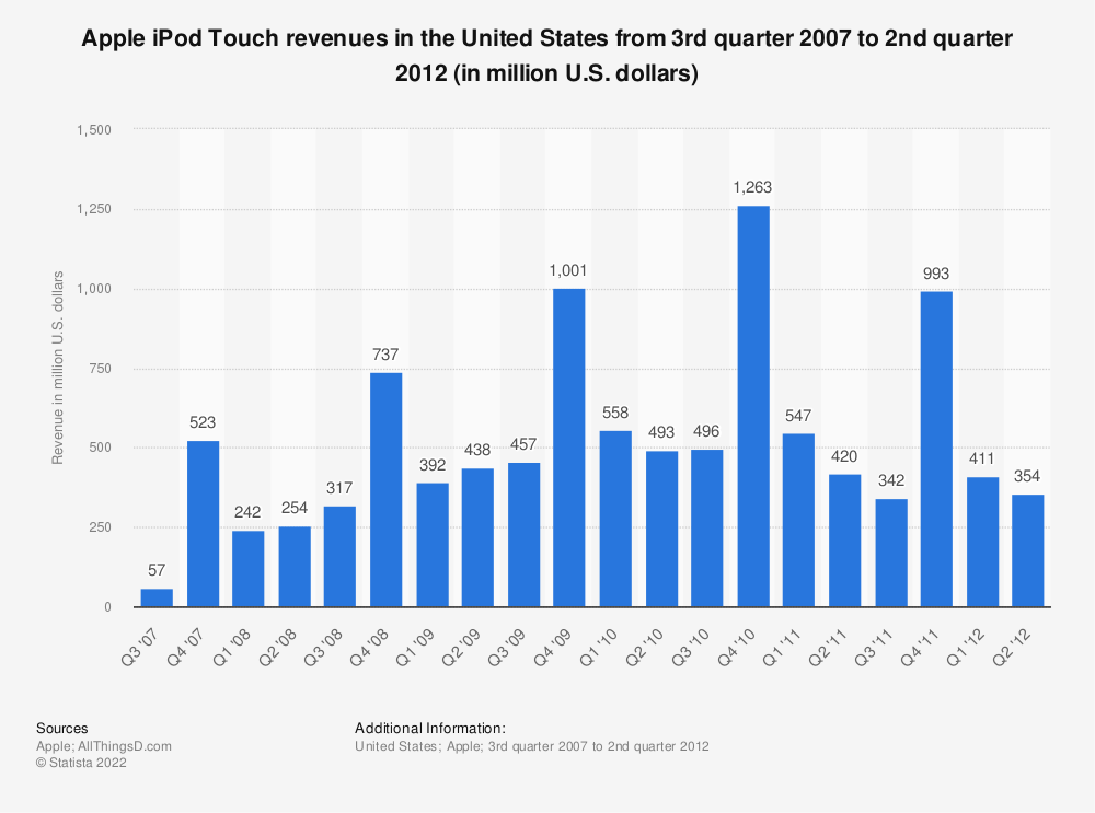 Statistic: Apple iPod Touch revenues in the United States from 3rd quarter 2007 to 2nd quarter 2012 (in million U.S. dollars) | Statista