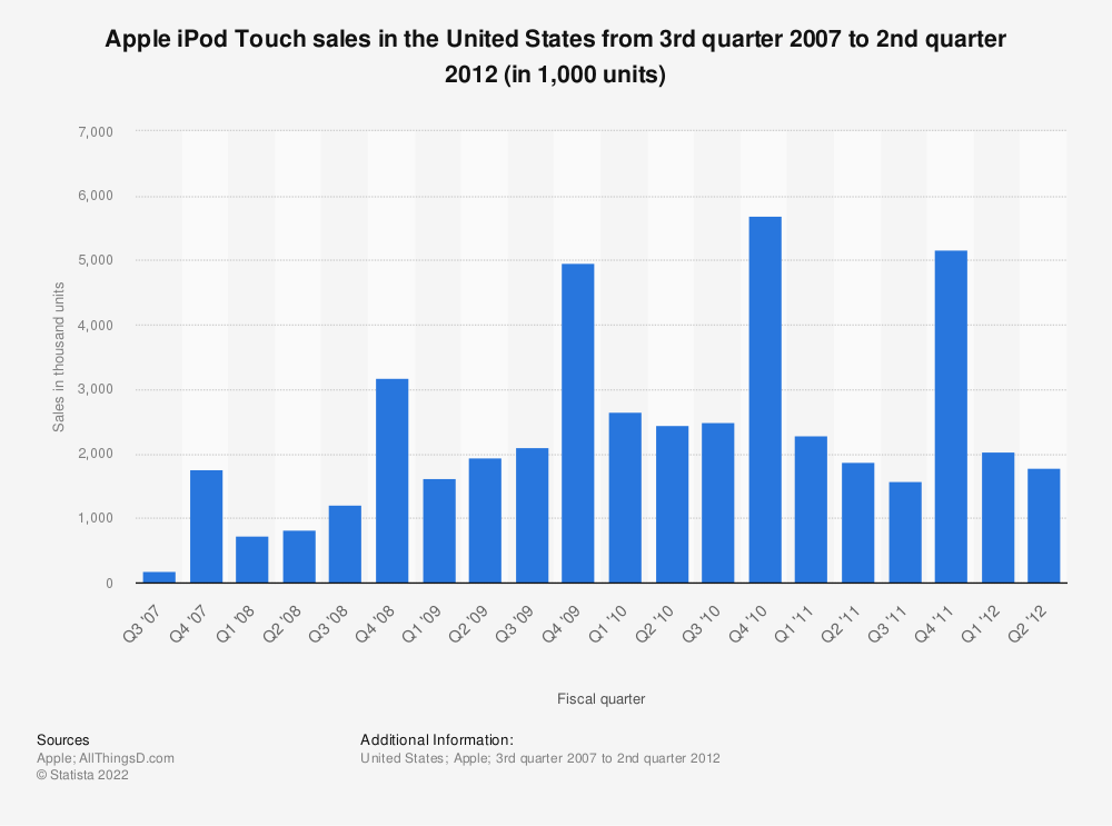 Statistic: Apple iPod Touch sales in the United States from 3rd quarter 2007 to 2nd quarter 2012 (in 1,000 units) | Statista