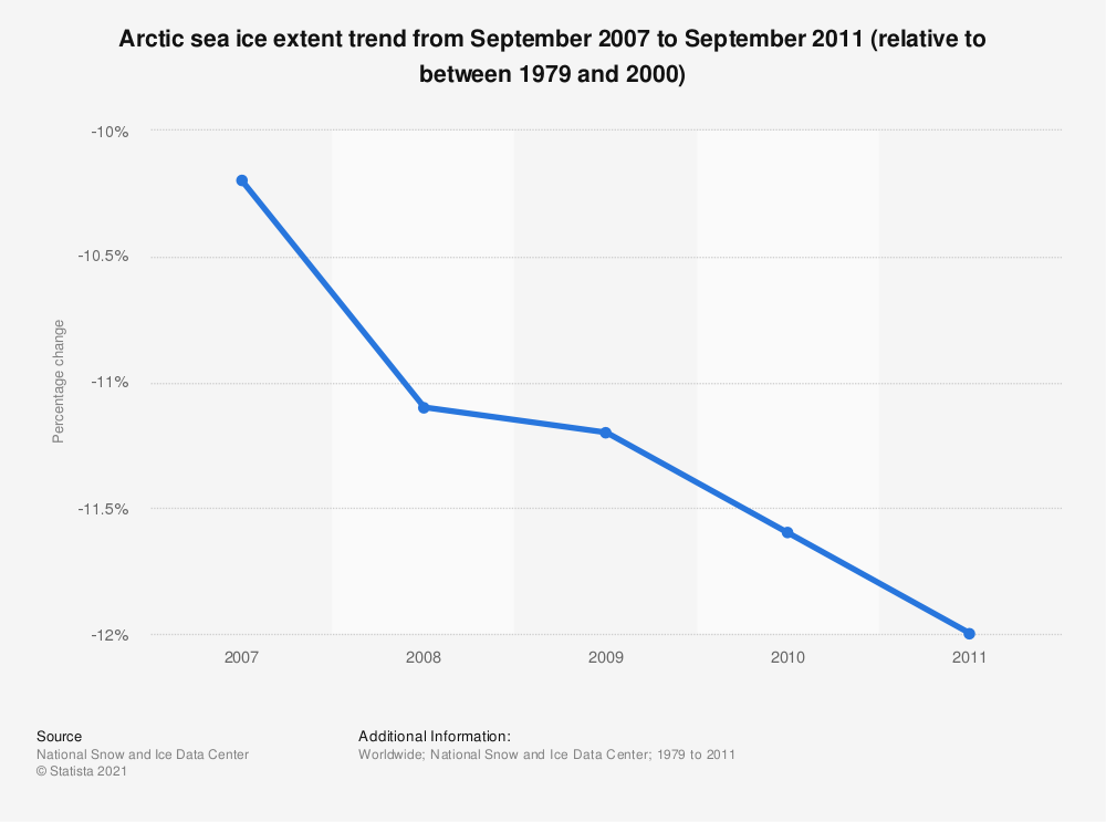 Statistic: Arctic sea ice extent trend from September 2007 to September 2011 (relative to between 1979 and 2000) | Statista
