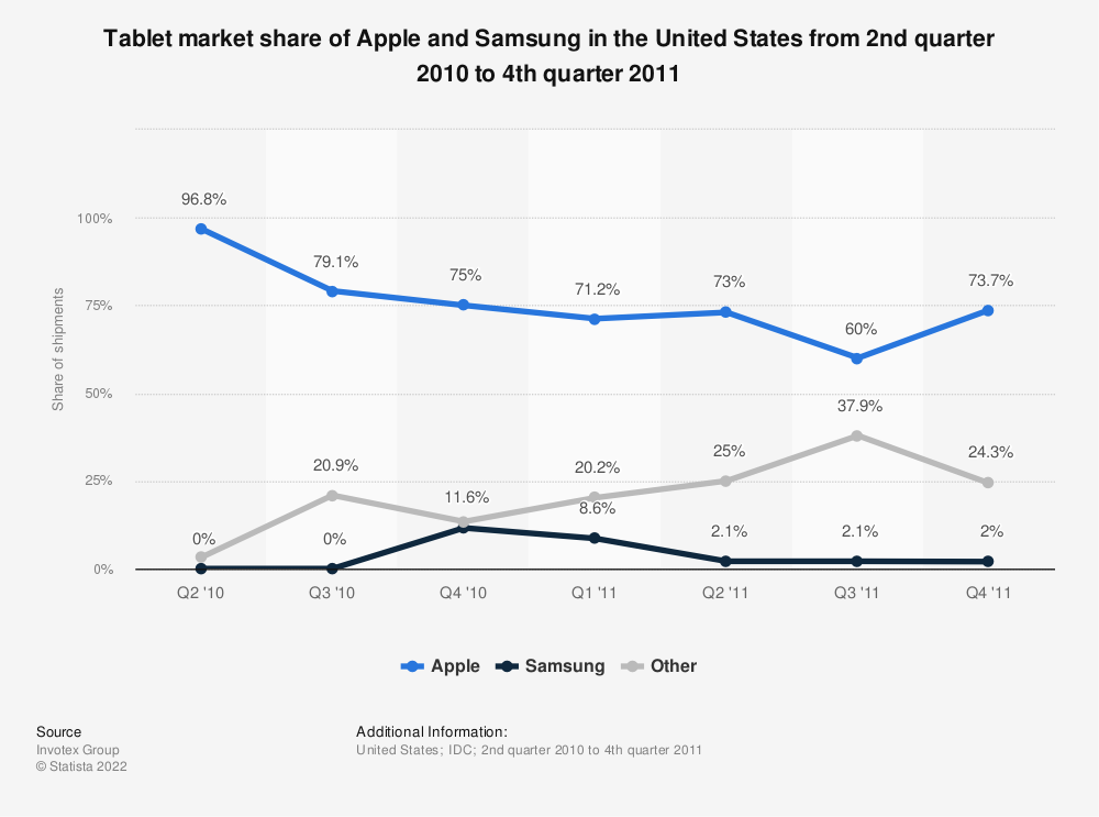 Statistic: Tablet market share of Apple and Samsung in the United States from 2nd quarter 2010 to 4th quarter 2011 | Statista