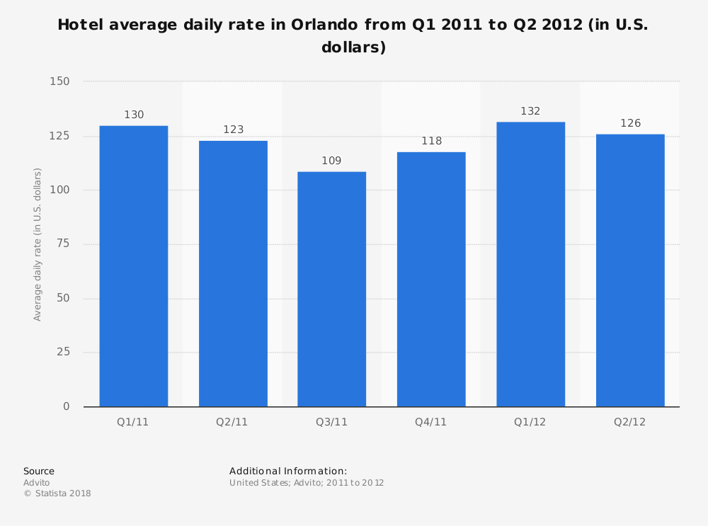 Statistic: Hotel average daily rate in Orlando from Q1 2011 to Q2 2012 (in U.S. dollars) | Statista
