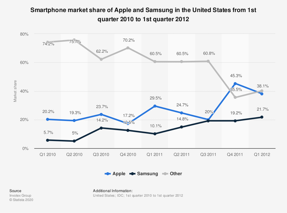Statistic: Smartphone market share of Apple and Samsung in the United States from 1st quarter 2010 to 1st quarter 2012 | Statista