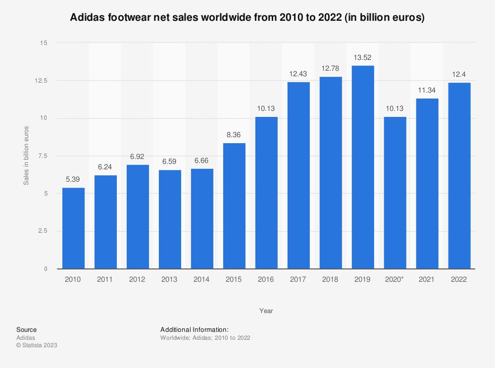 Statistic: Adidas footwear net sales worldwide from 2010 to 2019 (in billion euros) | Statista