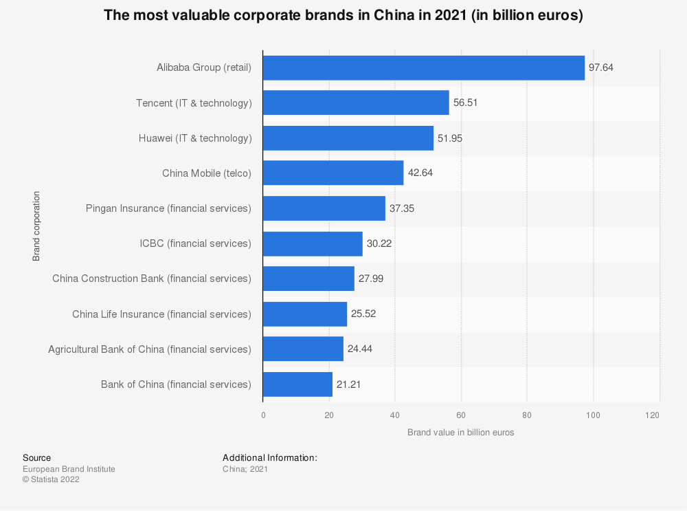 Statistic: The 10 most valuable corporate brands in China in 2018 (in billion euros) | Statista