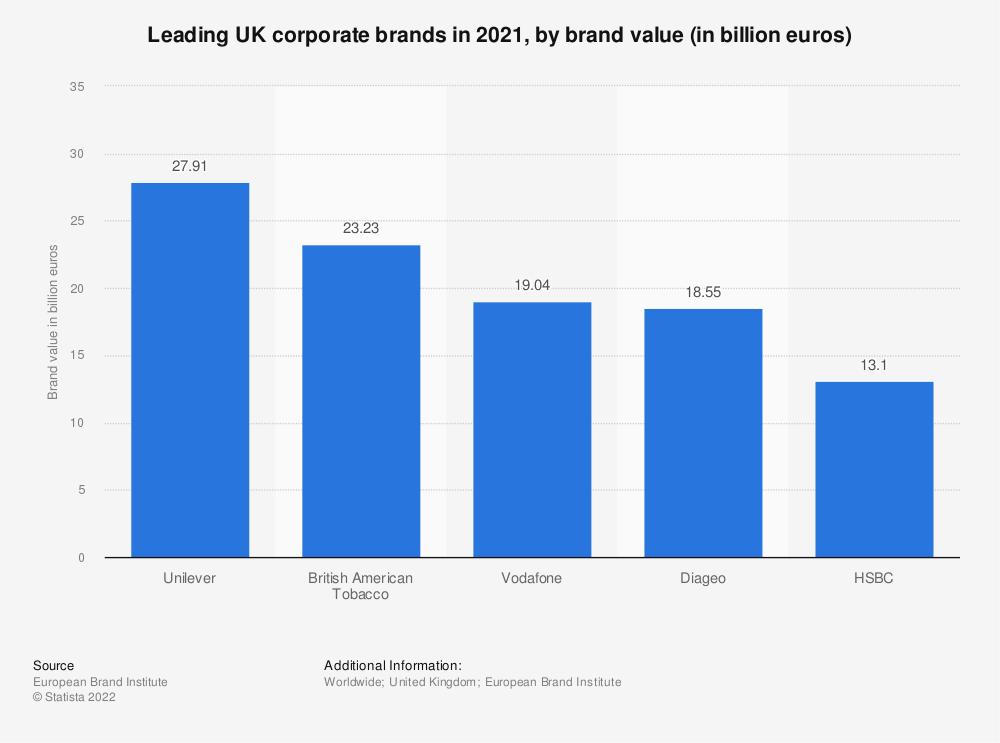 Statistic: The most valuable corporate brands in the United Kingdom (UK) in 2019  (in billion euros) | Statista