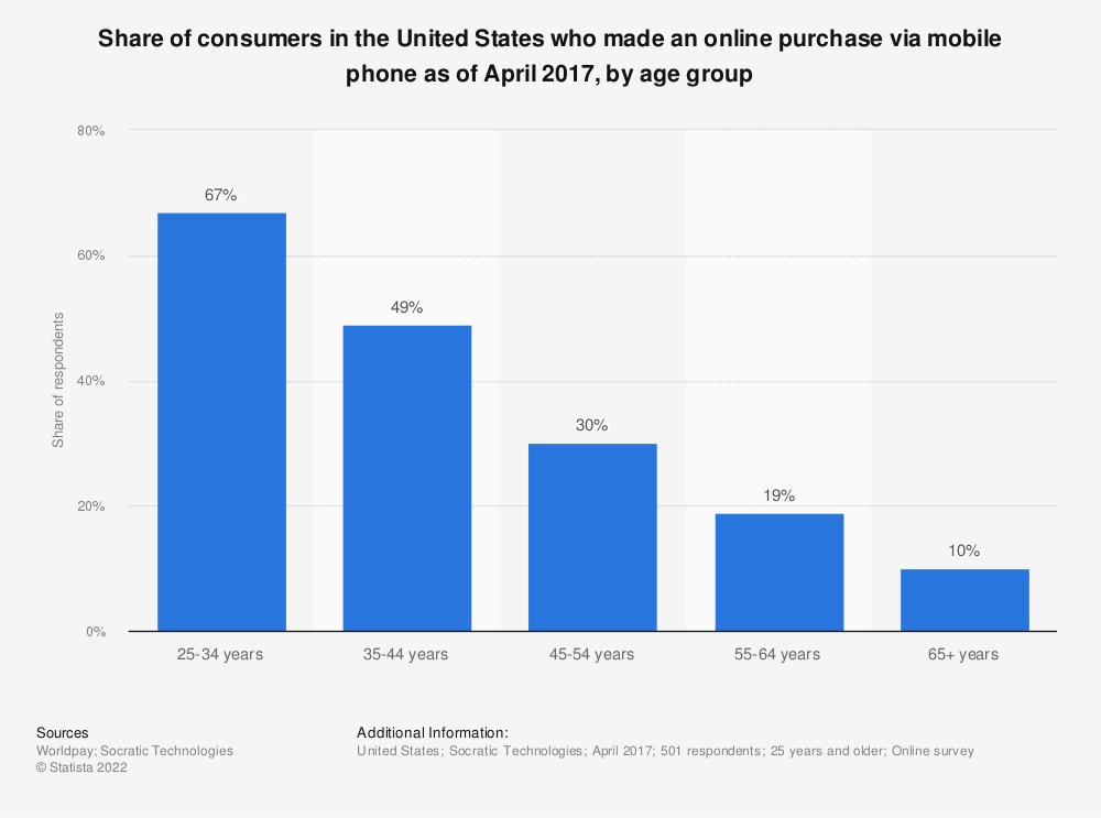Statistic: Share of consumers in the United States who made an online purchase via mobile phone as of April 2017, by age group | Statista