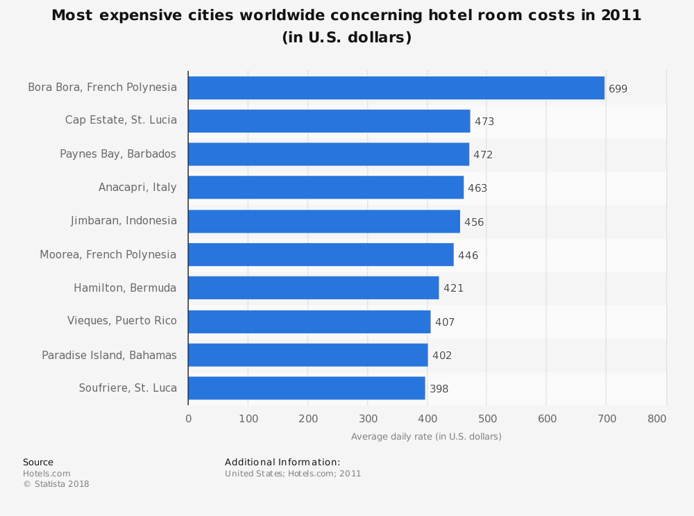 Statistic: Most expensive cities worldwide concerning hotel room costs in 2011 (in U.S. dollars) | Statista