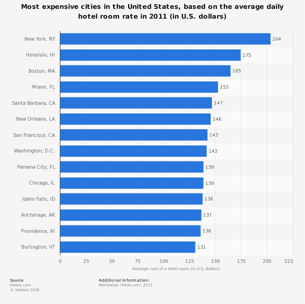 Statistic: Most expensive cities in the United States, based on the average daily hotel room rate in 2011 (in U.S. dollars) | Statista