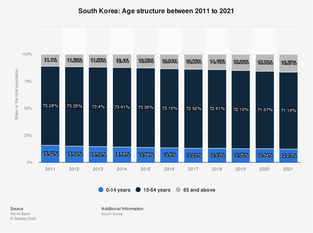 Statistic: South Korea: Age structure between 2007 and 2017 | Statista
