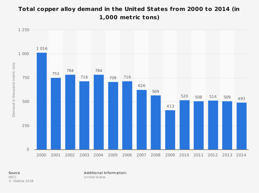 Statistic: Total copper alloy demand in the United States from 2000 to 2014 (in 1,000 metric tons)   Statista