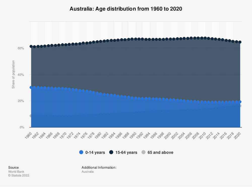 Statistic: Australia: Age distribution from 2008 to 2018 | Statista