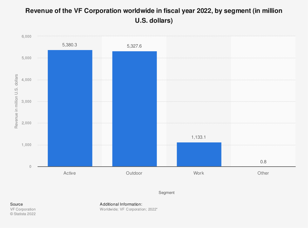 Statistic: Revenue of the VF Corporation worldwide in fiscal year 2021, by segment (in million U.S. dollars) | Statista