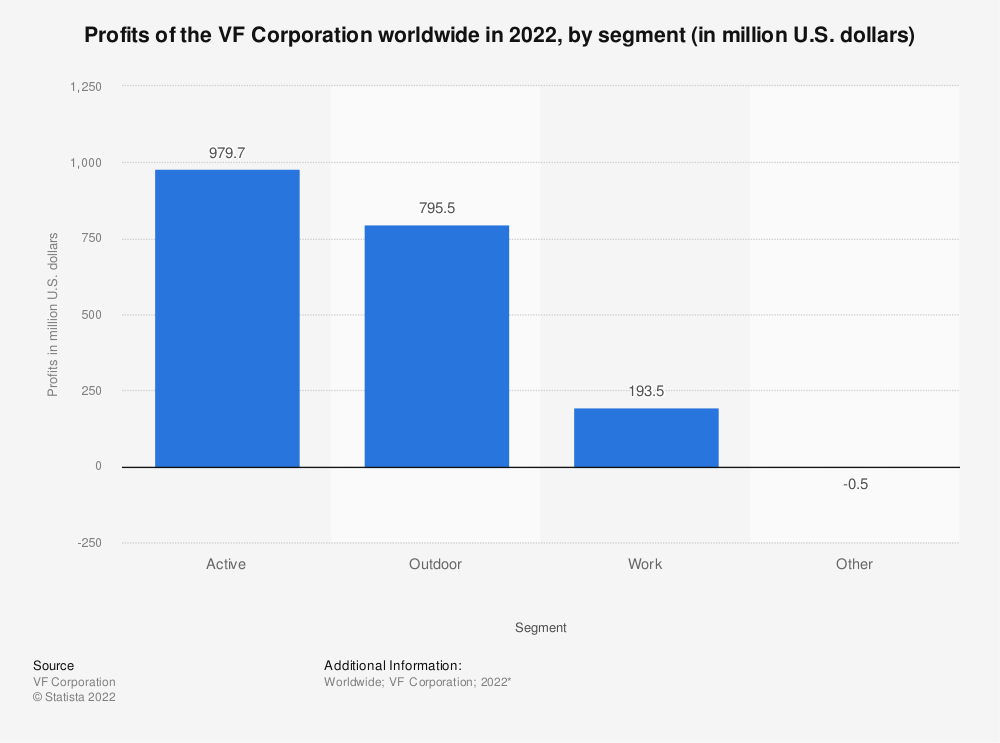 Statistic: Profits of the VF Corporation worldwide in 2021, by segment (in million U.S. dollars) | Statista