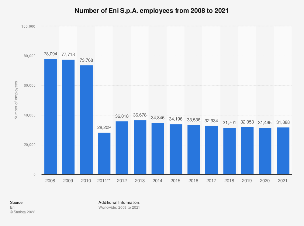 Statistic: Eni S.p.A.'s number of employees from 2008 to 2018* | Statista