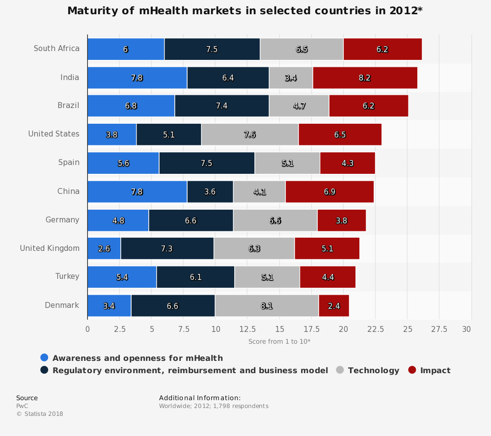 Statistic: Maturity of mHealth markets in selected countries in 2012* | Statista