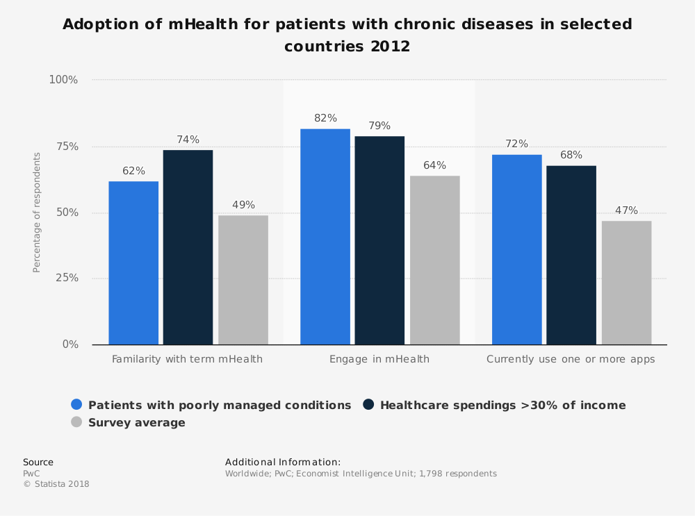 Statistic: Adoption of mHealth for patients with chronic diseases in selected countries 2012 | Statista
