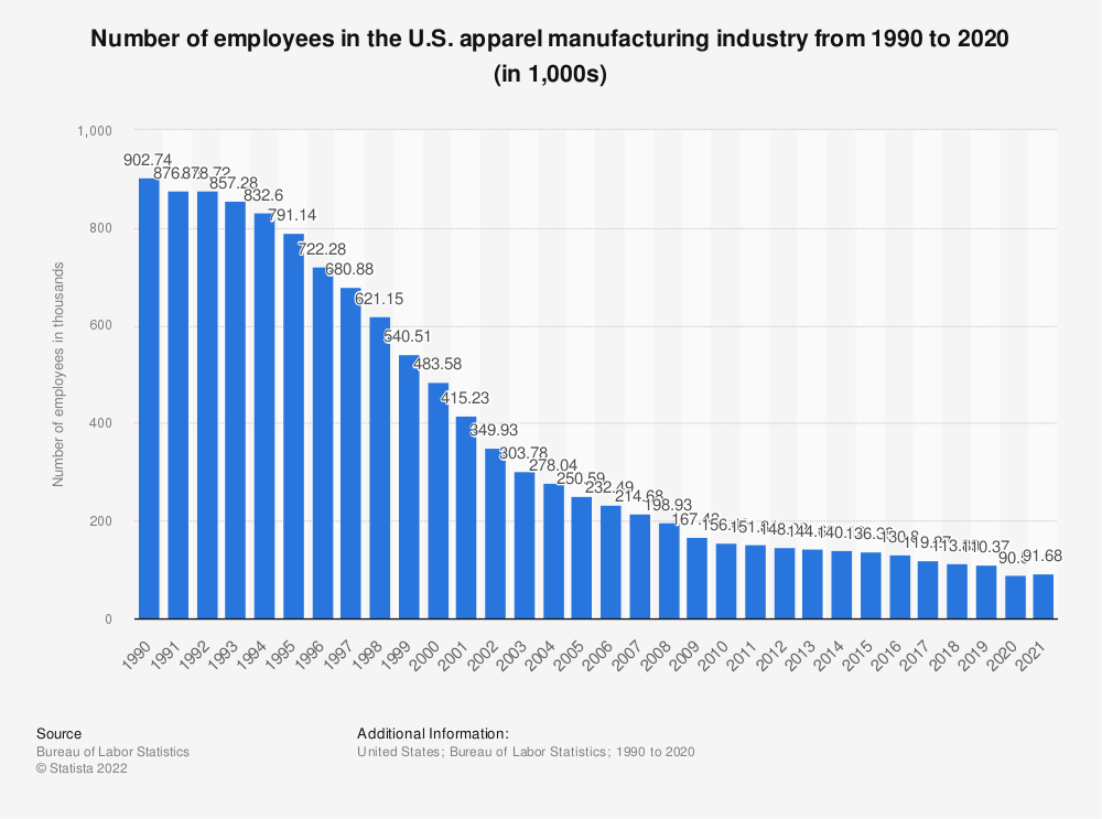 Statistic: Number of employees in the U.S. apparel manufacturing industry from 1990 to 2019 (in 1,000s)* | Statista