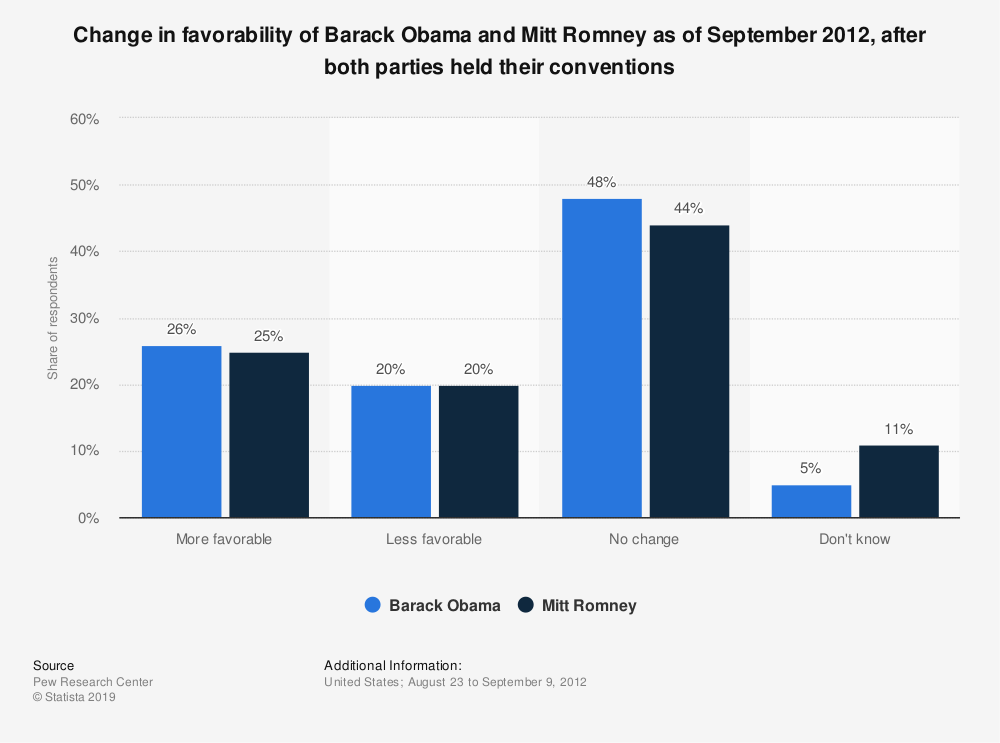 Statistic: Change in favorability of Barack Obama and Mitt Romney as of September 2012, after both parties held their conventions | Statista