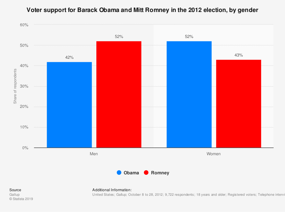 Statistic: Voter support for Barack Obama and Mitt Romney in the 2012 election, by gender | Statista