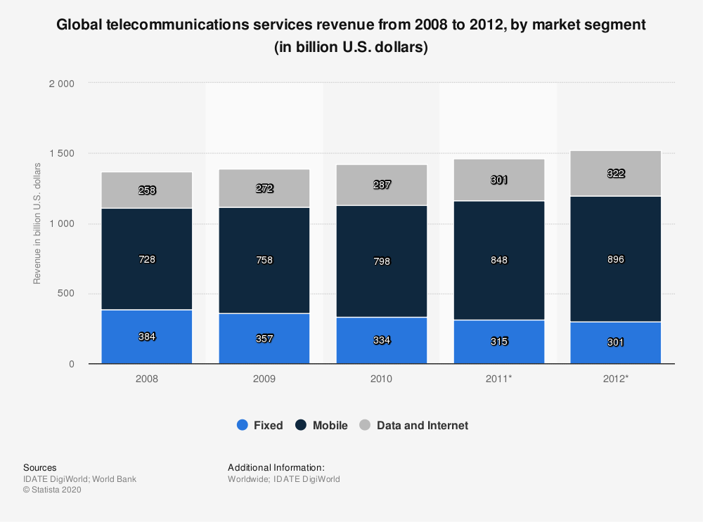 Statistic: Global telecommunications services revenue from 2008 to 2012, by market segment (in billion U.S. dollars) | Statista
