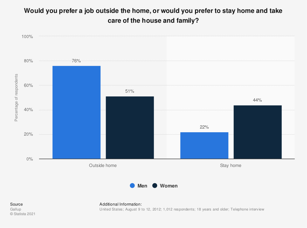 Statistic: Would you prefer a job outside the home, or would you prefer to stay home and take care of the house and family? | Statista